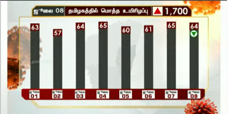 Tamil-Nadu-Corona-deaths---64-Deaths-reported-today