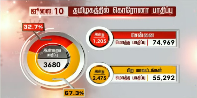 242-Coronavirus-positive-cases-identified-in-Chengalpattu-Today---other-districts--